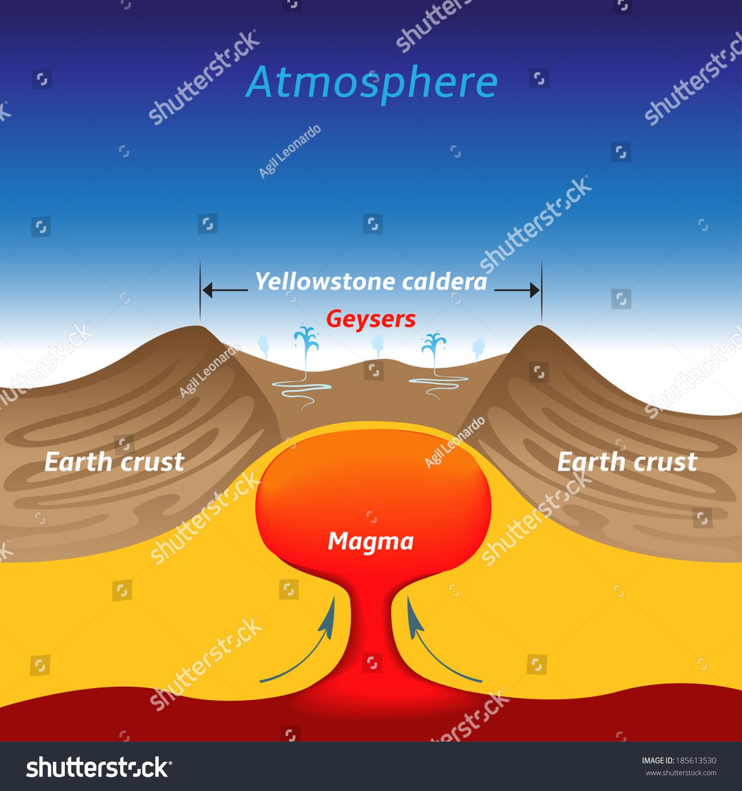 Yellowstone Caldera Vector Illustration Vector de stock185613530 ...
