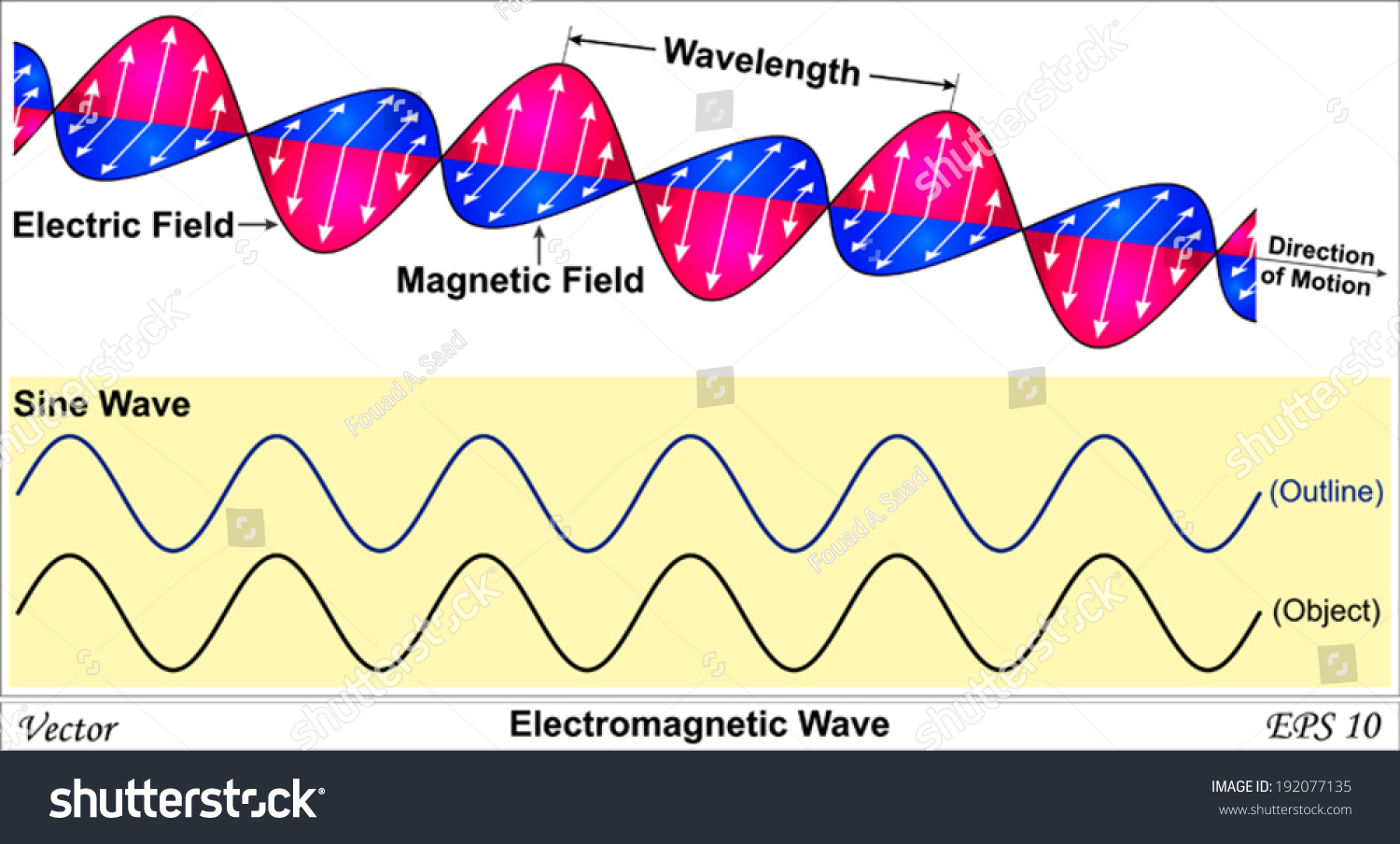 Electromagnetic Wave Stock Vector Royalty Free 192077135 Radio Waves Diagram The Basic Shape Of Shutterstock