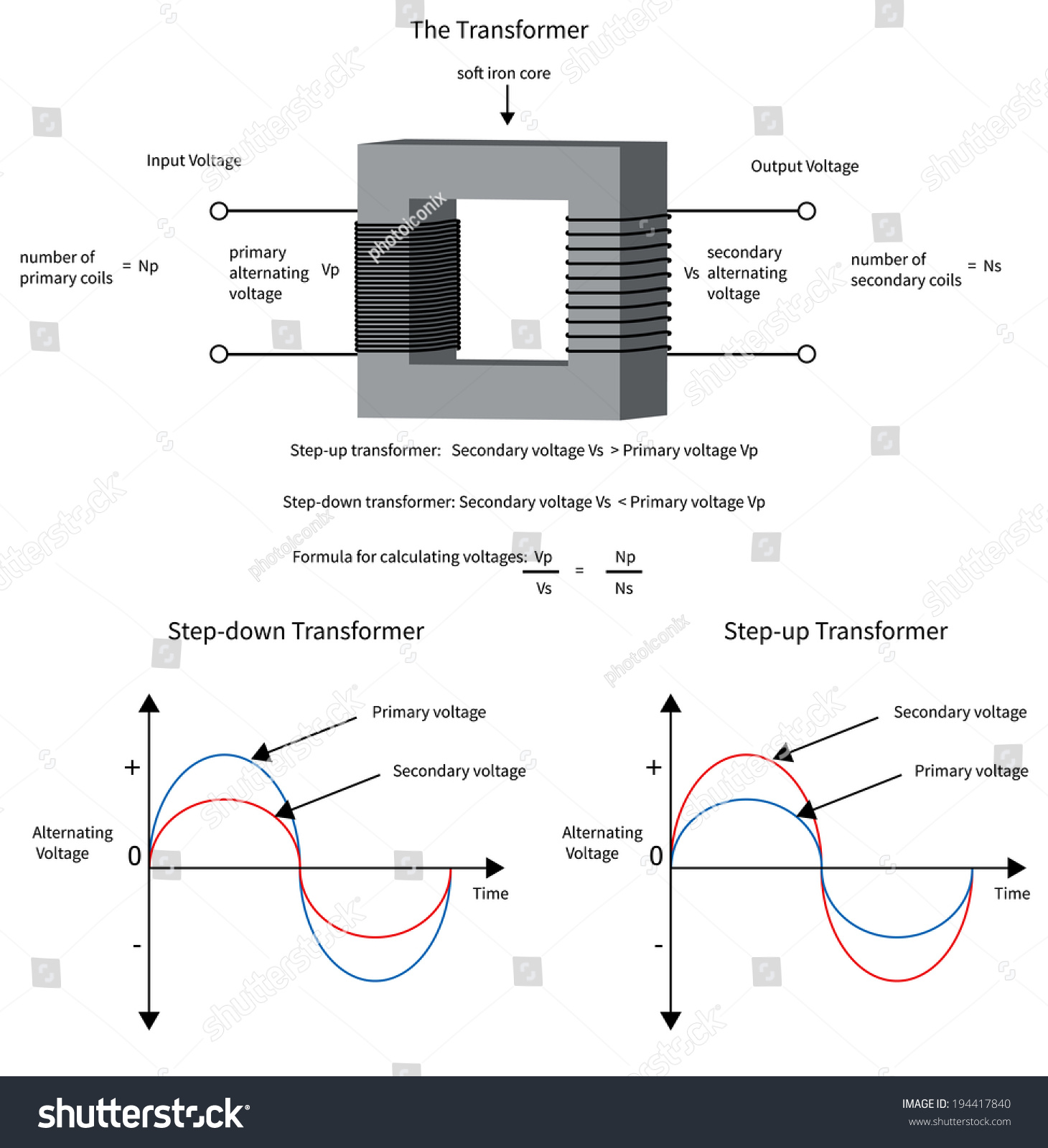 Royalty Free Stock Illustration Of Diagram Show How Electrical Alternating Current To A Transformer Changes Voltage And