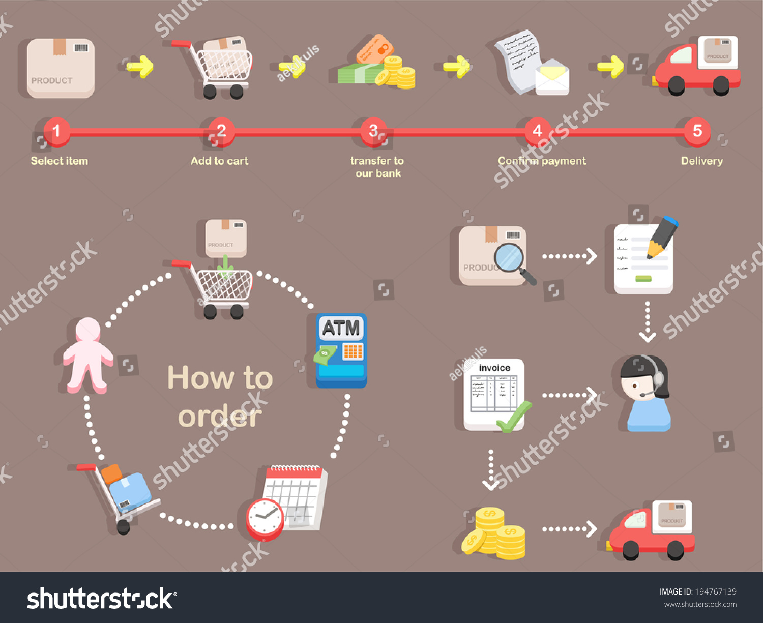 How To Order Shopping Process Of Purchasing