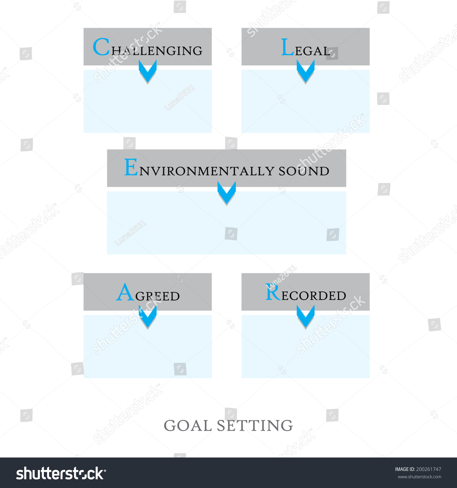 """what is the appropriate goal of Step 2 define goals and objectives """"what are goals and objectives"""" goals are general guidelines that land uses more appropriate to the degree of risk may."""