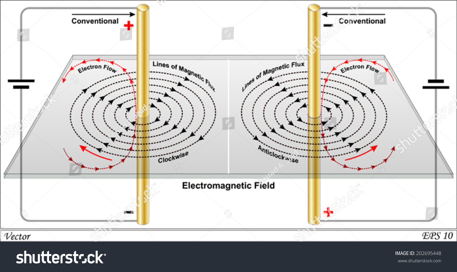 Magnetic Field Due Current Straight Wire Stock Vector 202695448 ...