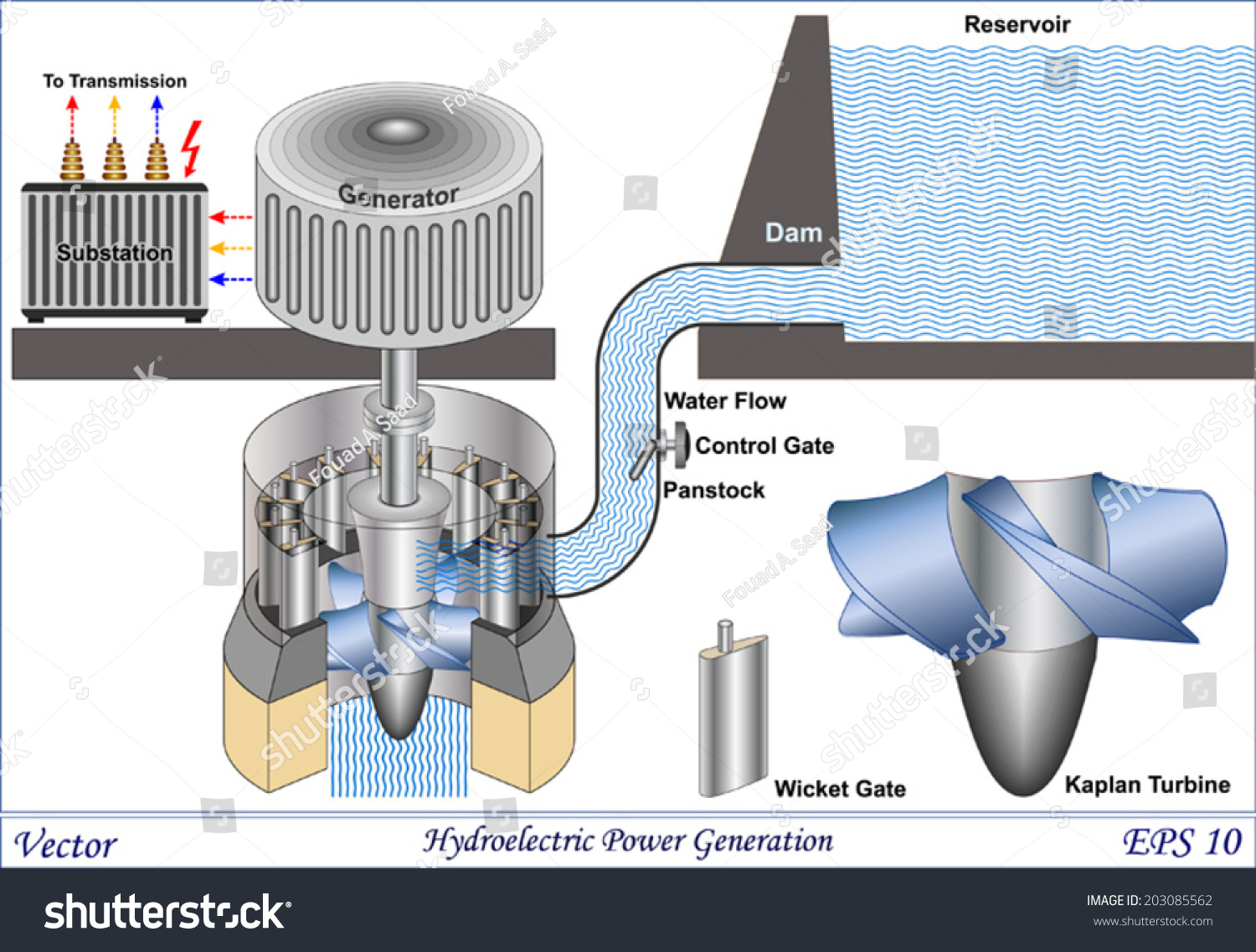 Hydroelectric Power Generation. schematic view of a hydro power plant.  Water flowing in high