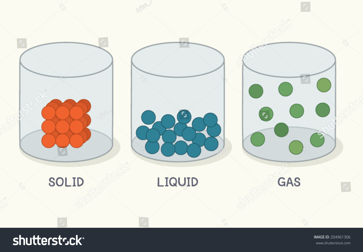 state matter solid liquid gas vector stock vector 204961306 rh shutterstock com solid liquid gas clipart black and white Examples of Solid Matter