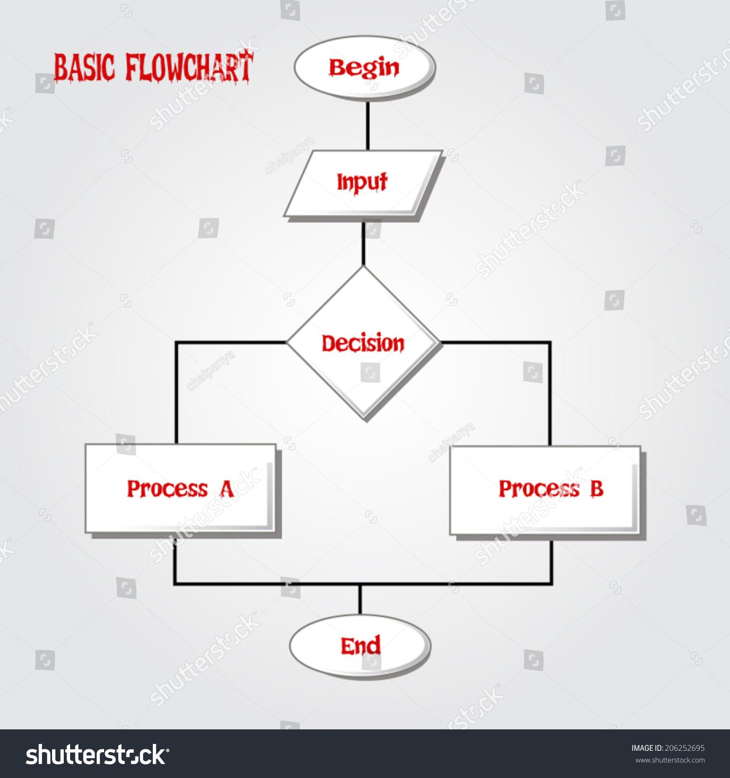 basic flowchart