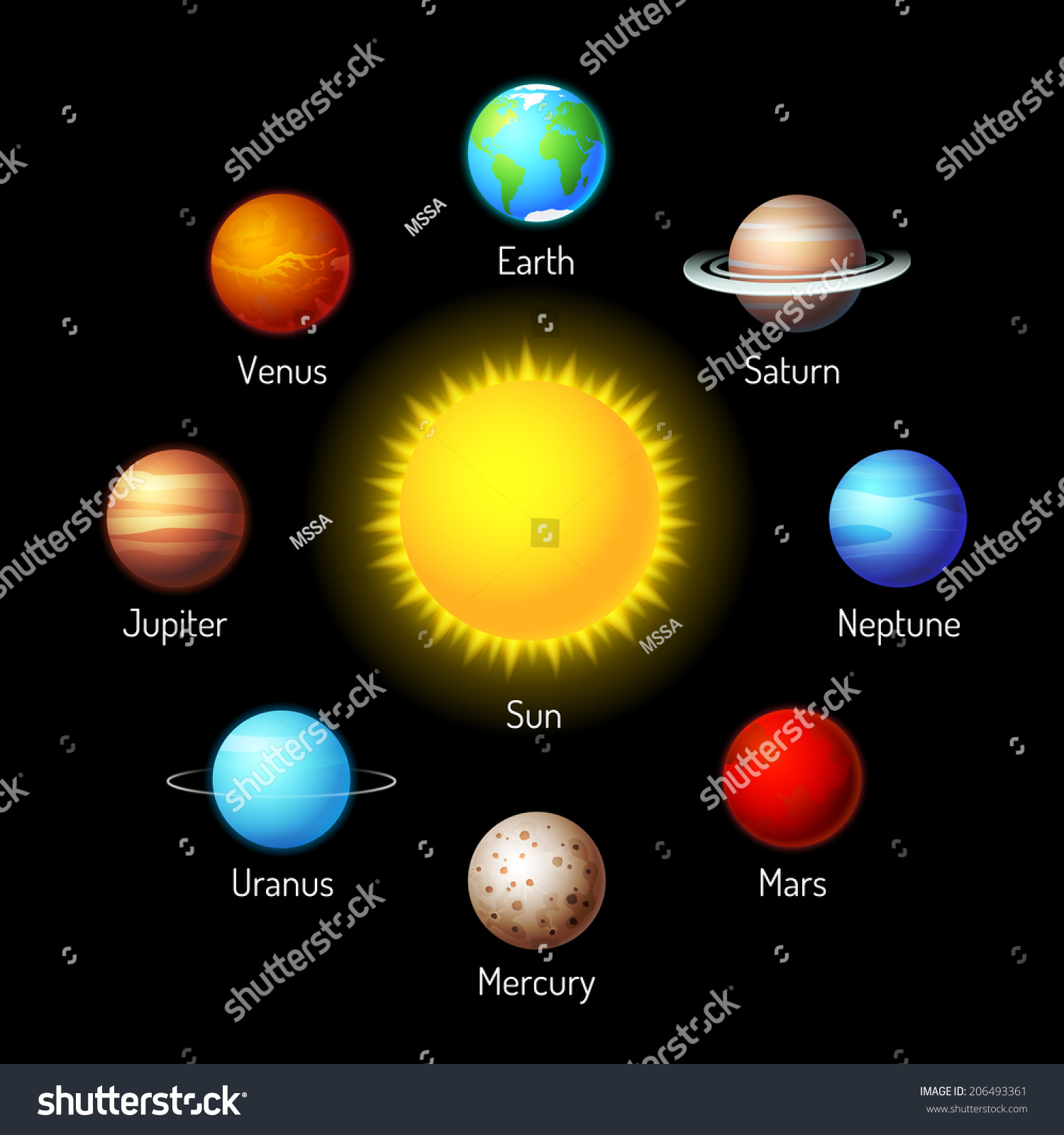 diagram of all the planets - photo #39