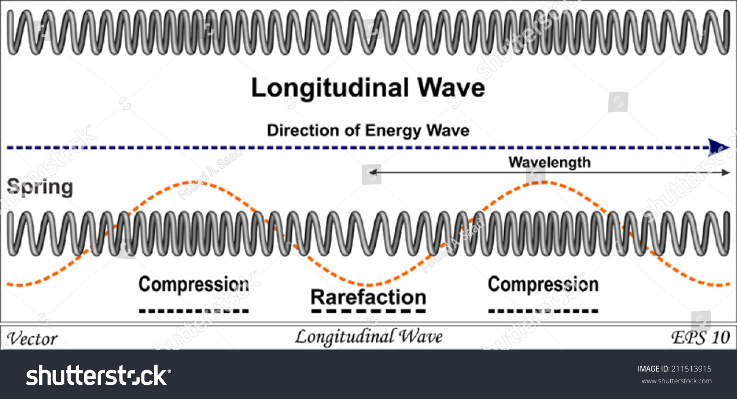 longitudinal wave A wave is disturbance which propagates energy from one place to other without transport of matter a familiar example is the ripples formed on the surface of water when a stone is thrown on water in a.