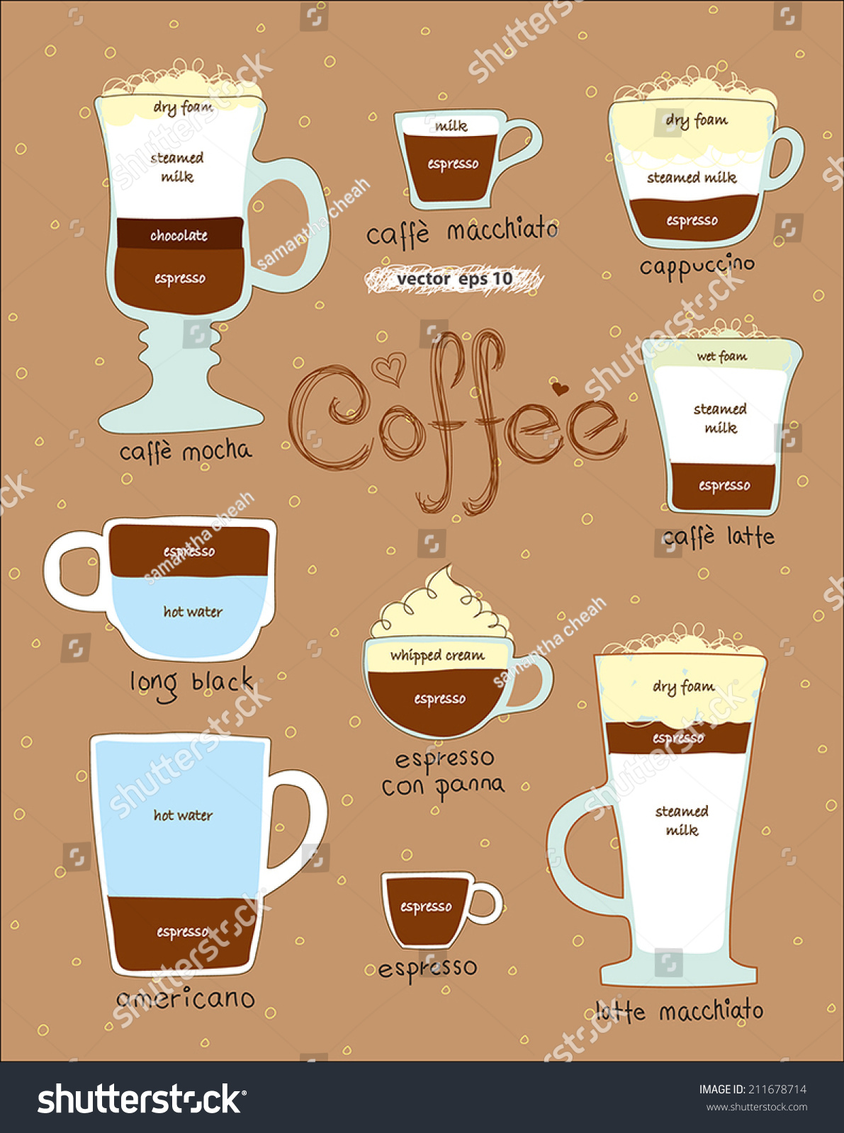 coffee composition diagram coffee database wiring diagram stock vector display chart of ingredient to made different types of coffee cute diagram drawing for