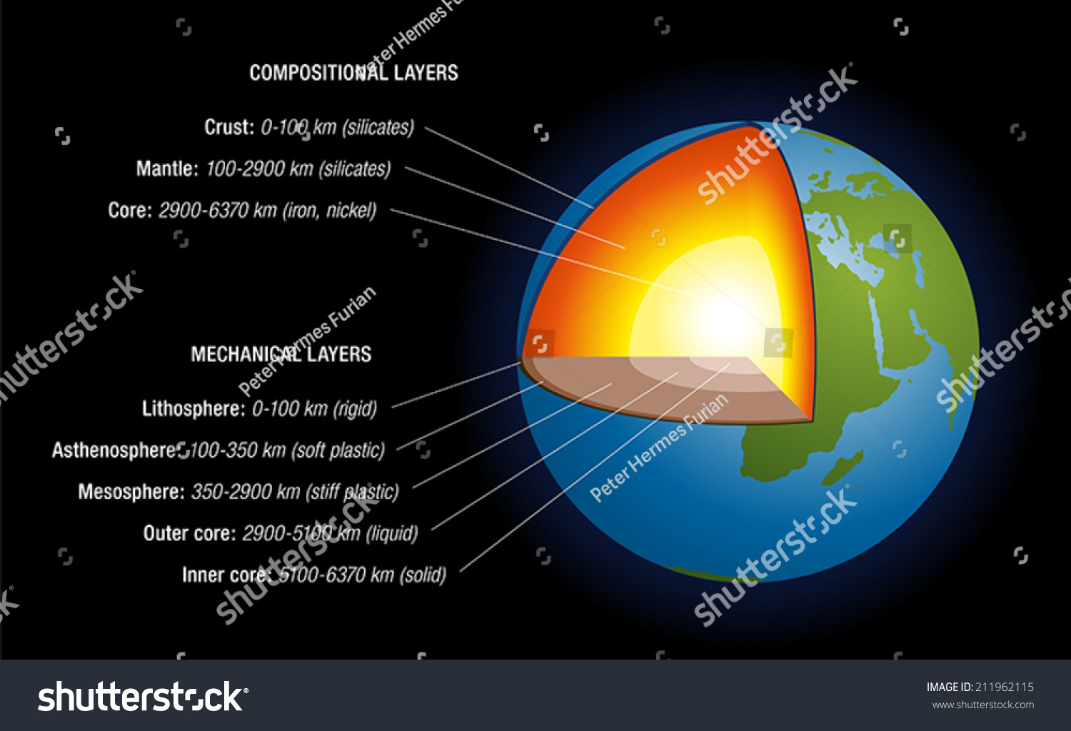 Earths Interior Schematic Depiction Structure Earth Stock