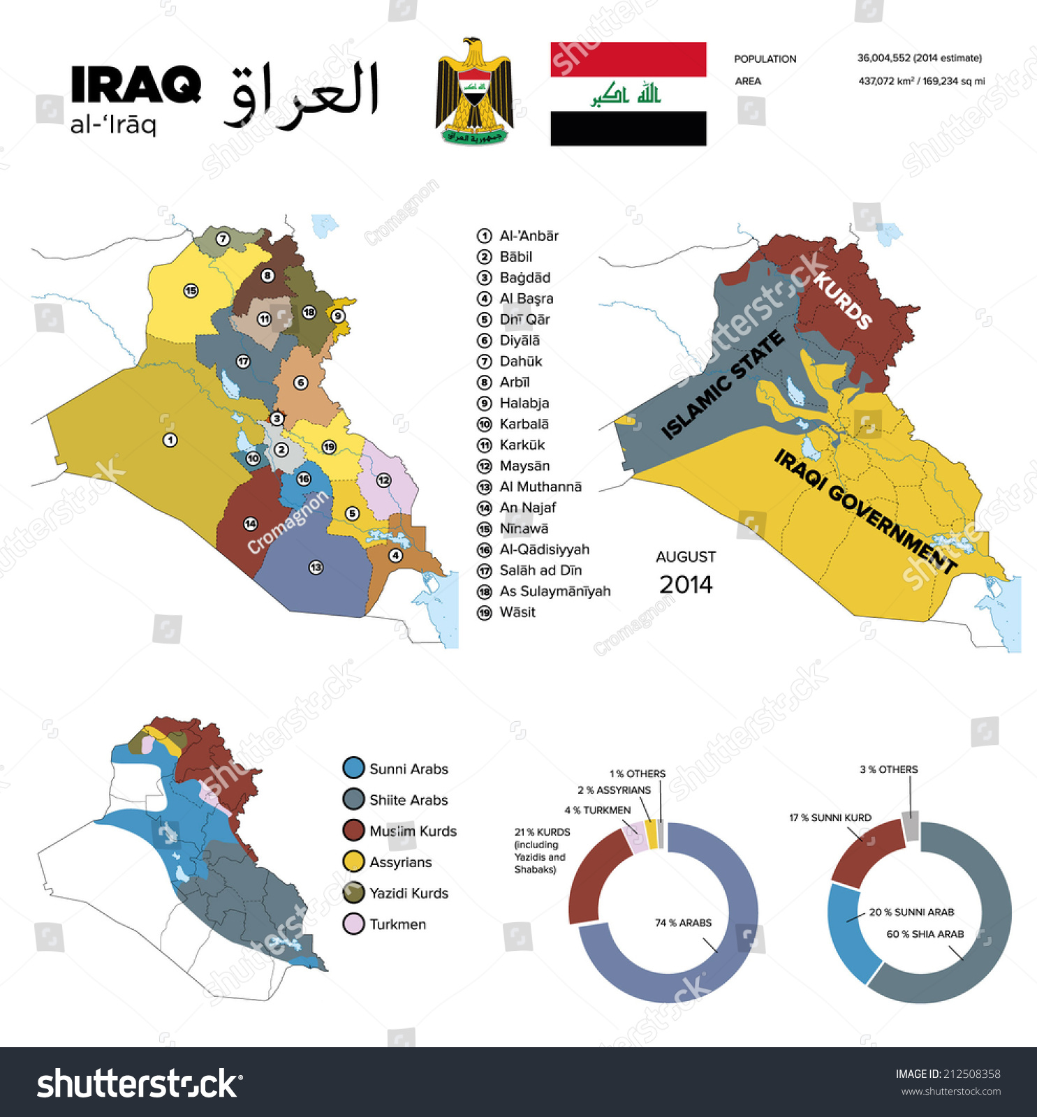 Infographics Governorates Od Iraq Area Controlled Stock Vector ...