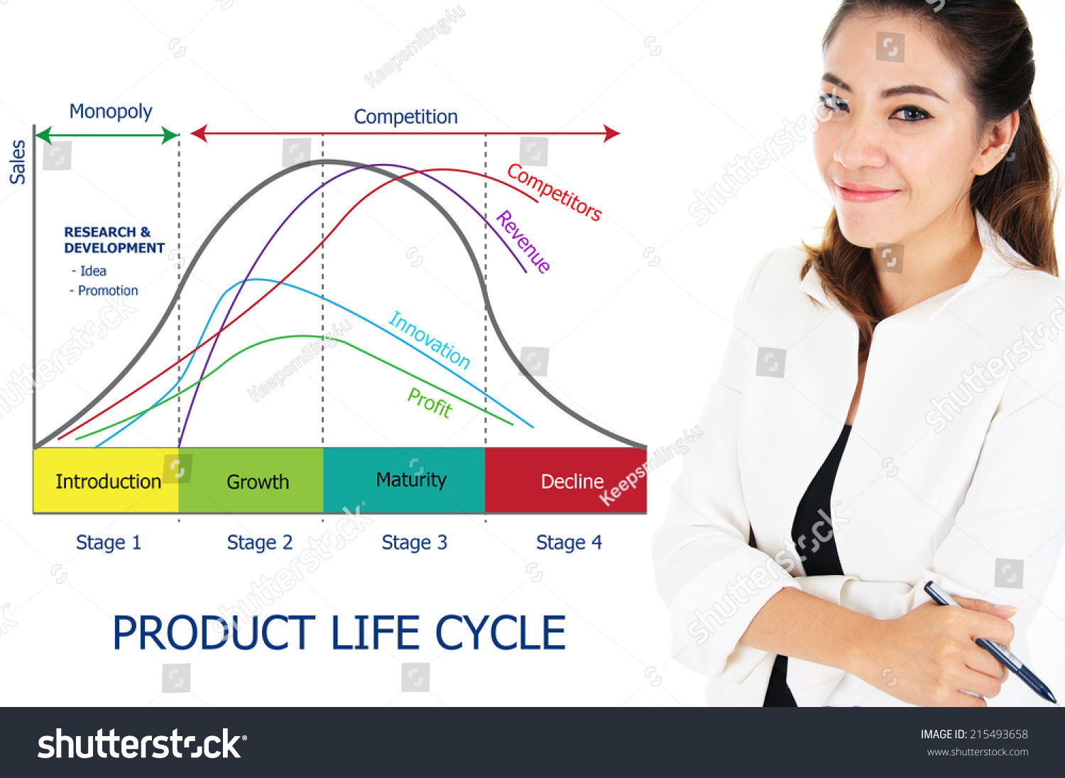 Businesswoman With Stage Of Product Life Cycle Chart Business Concept Stock Photo 215493658