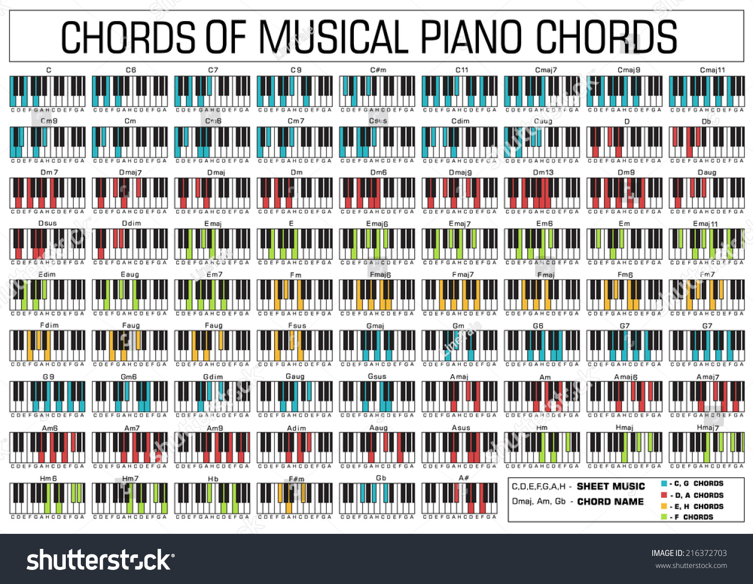 Basic Piano Chords Graphic Music Set Stock Vector 216372703 - Shutterstock