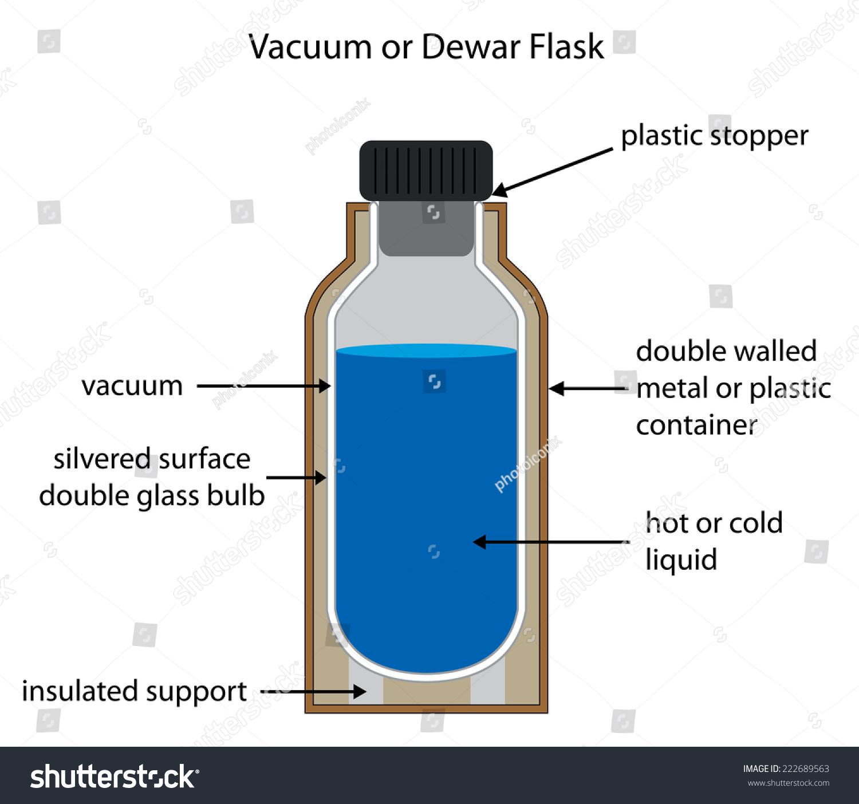 Dewar Vacuum Flask Fully Labelled Diagram Stock Vector ...