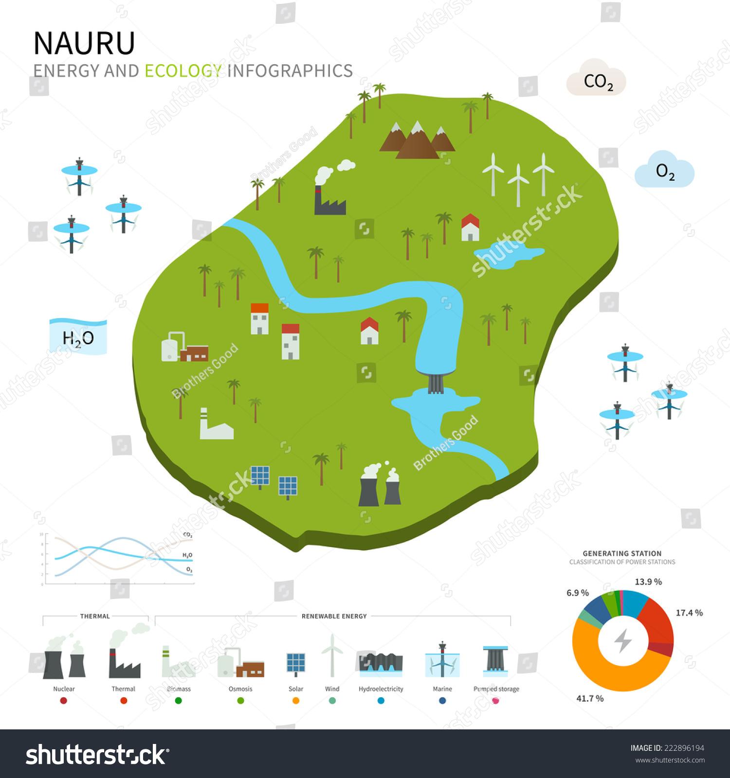 Energy Industry Ecology Nauru Vector Map Stock Vector - Nauru map vector