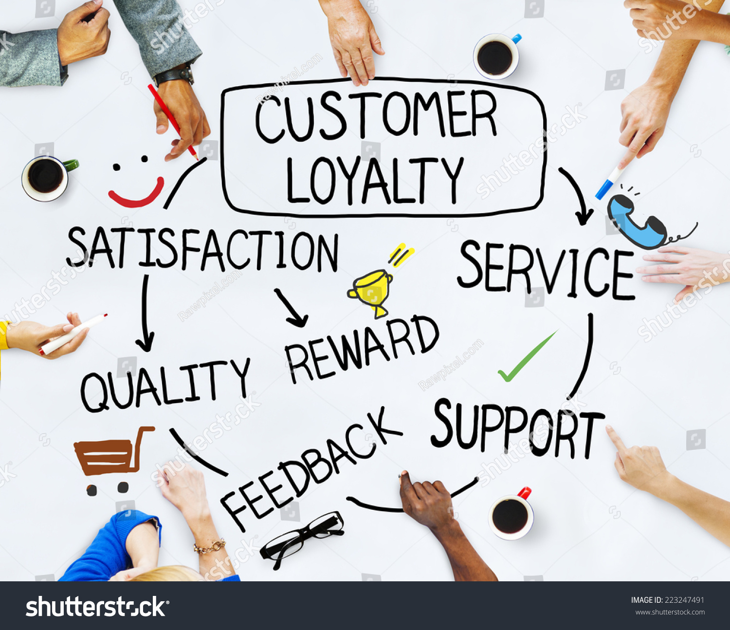 Concept of customer loyalty
