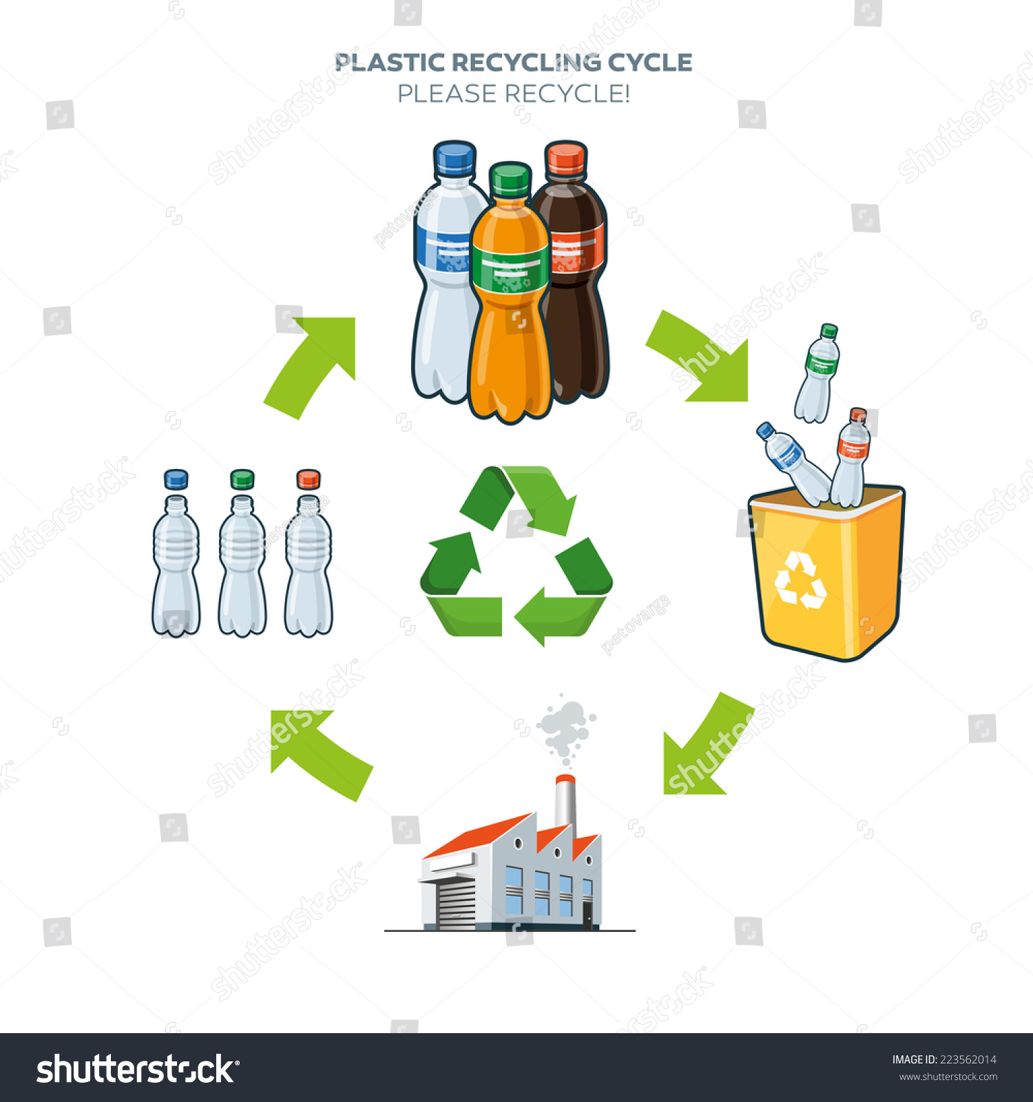 marketing essay plastic bottle recycling