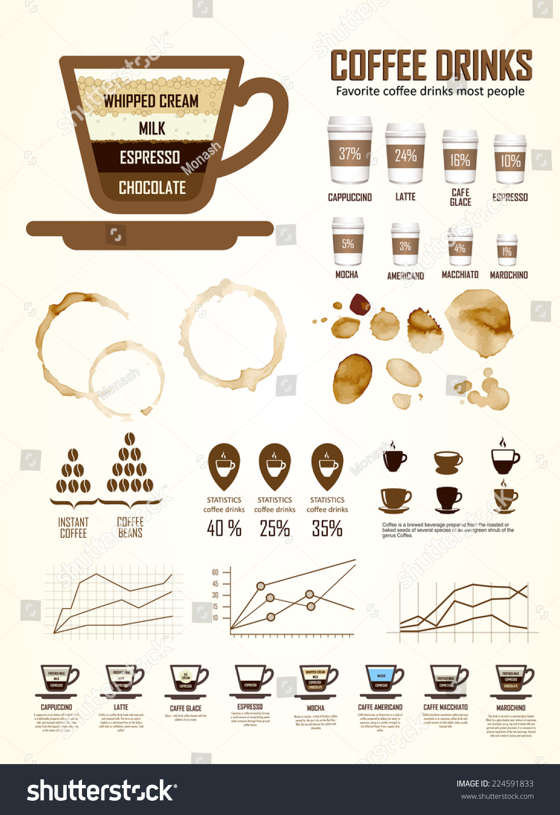 percentage of adults who drink coffee