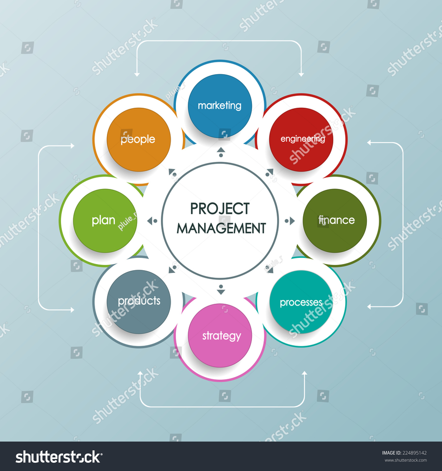 project management business plan circle shape operations financial