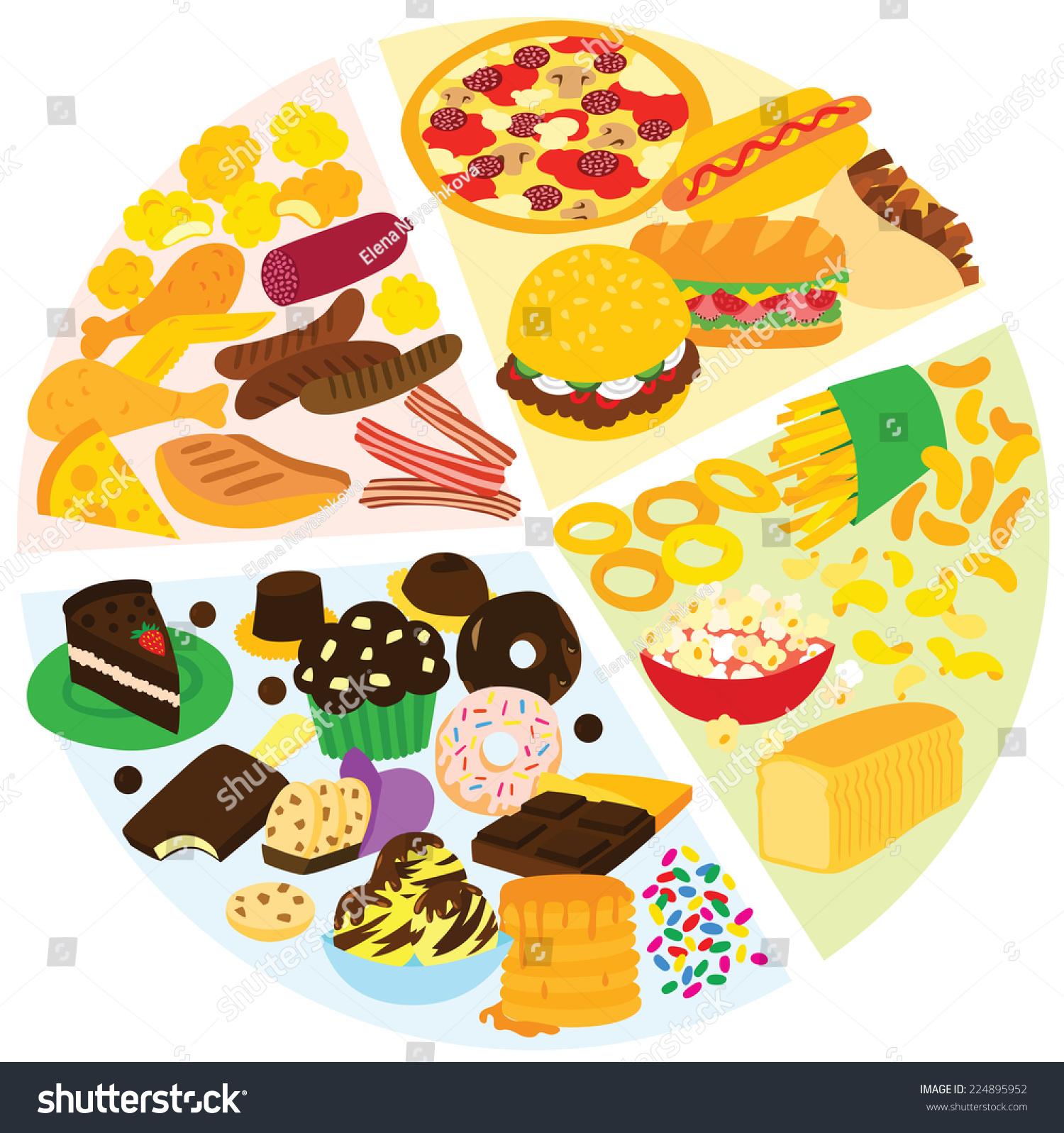 Unhealthy Food Plate Unhealthy Eating Pie C...