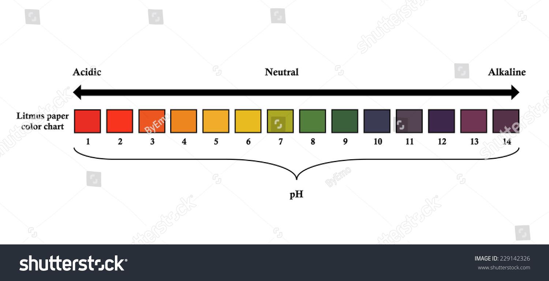College essays college application essays ph paper colors ph indicator chart flinn scientific nvjuhfo Images