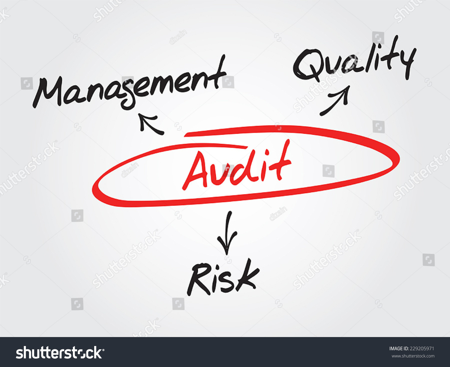 the importance to auditing of concept of audit risks Defining the meaning of 'auditing' and  auditing and monitoring as a joint concept were introduced by the  to identify risks, reduce audit duration.