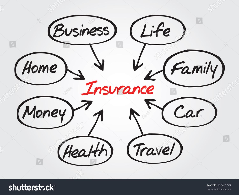 Insurance Concept Vector Flow Chart Diagram Stock Vector