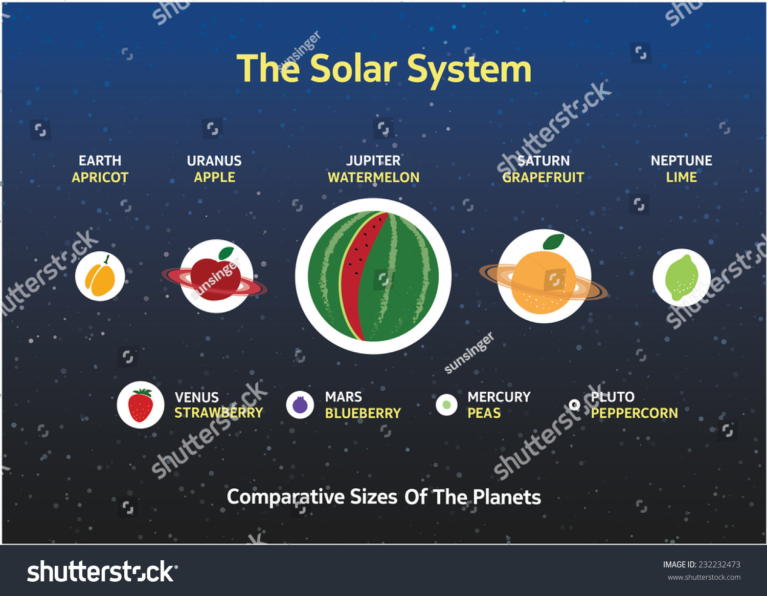 Solar System Comparative Sizes Planets Relative Stock ...