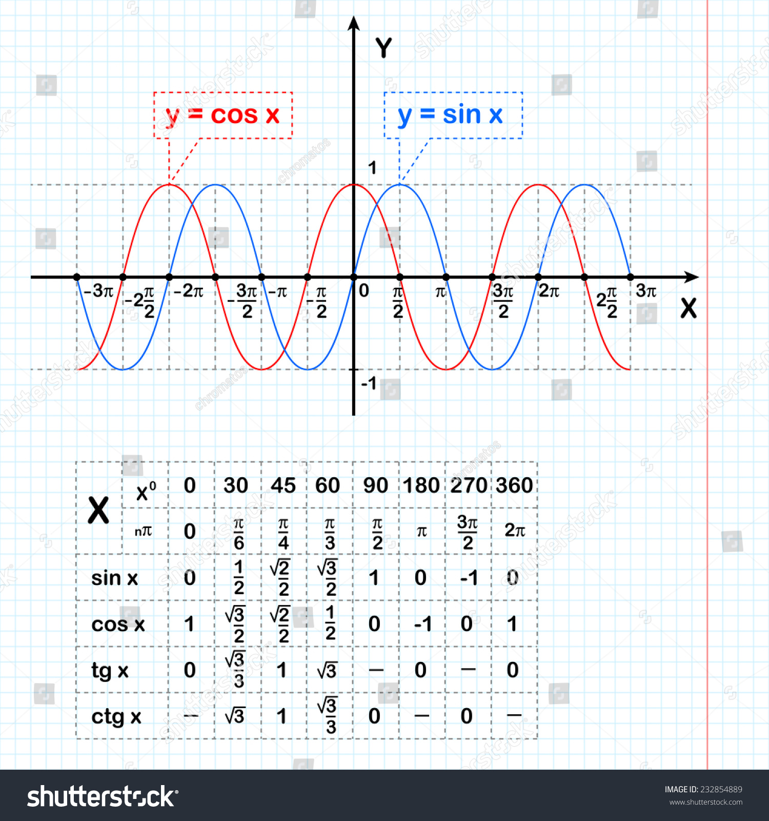 Trigonometric function table - Sine And Cosine Functions On Notebook Sheet With A Table Of Data 2d Illustration
