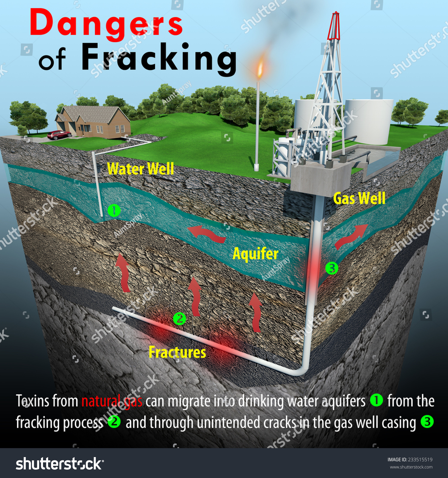 Fracking and the potential dangers it poses to residential drinking