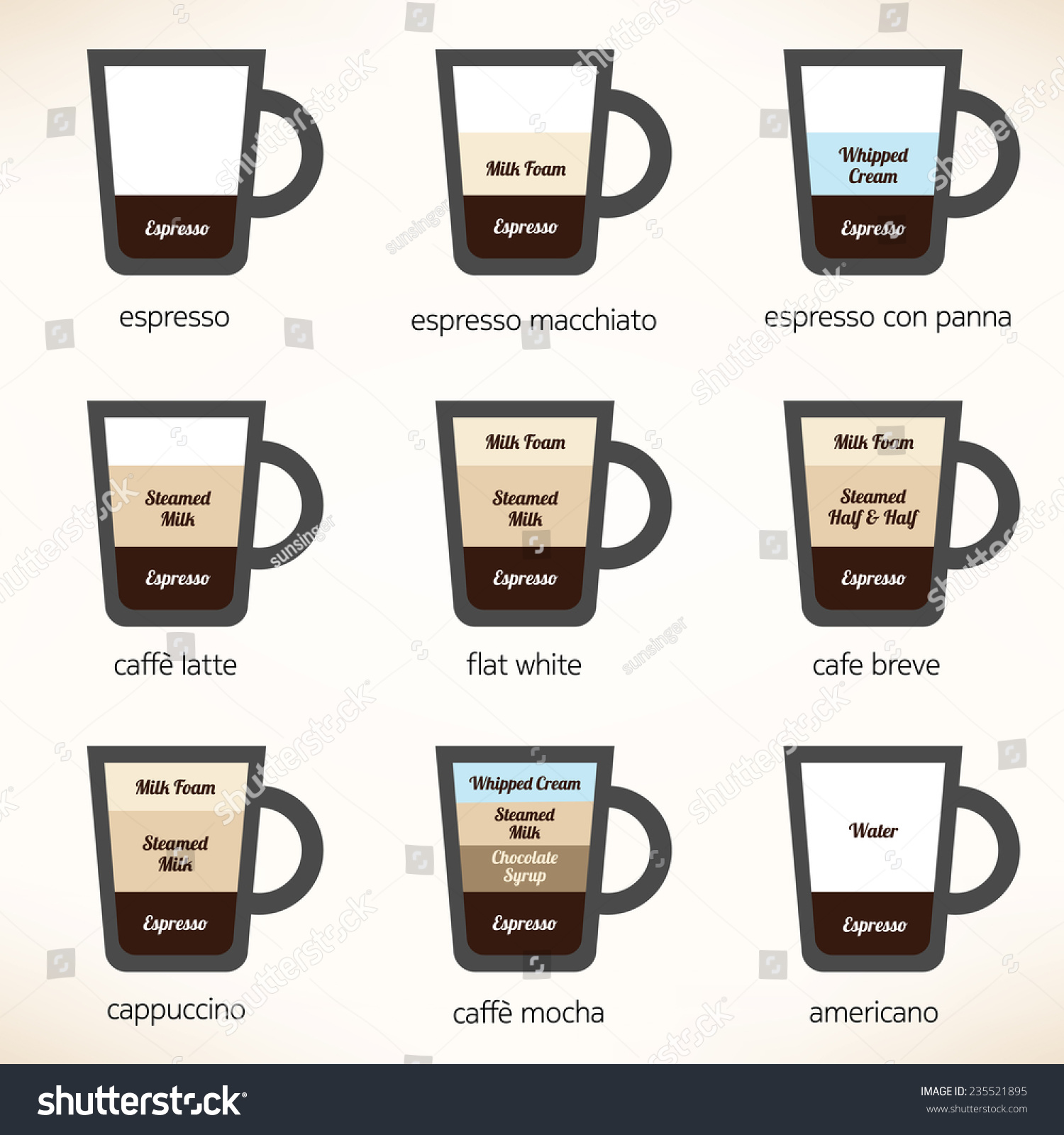 Recipes Most Popular Types Coffee Vector Stock Vector