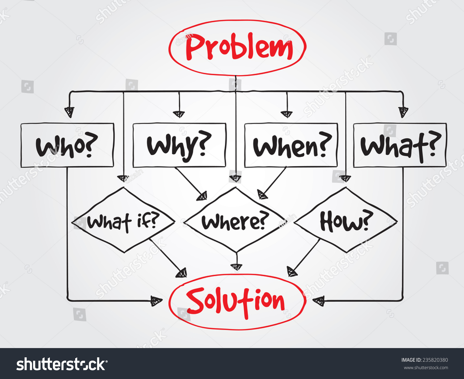 hand drawn decision making flow chart stock vector 235820380 hand drawn decision making flow chart basic questions for presentations and reports vector business