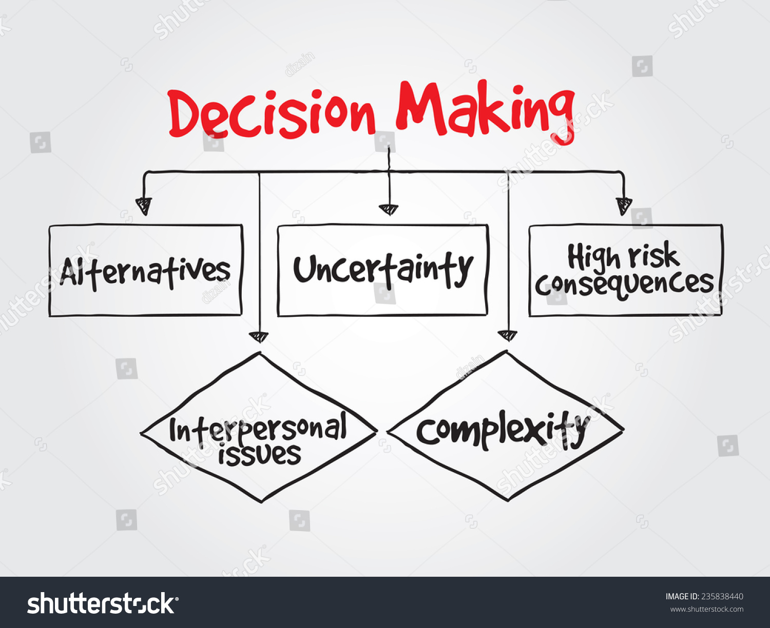 How flow chart for making coffee hand drawn decision making flow hand drawn decision making flow chart stock vector 235838440 hand drawn decision making flow chart for nvjuhfo Images