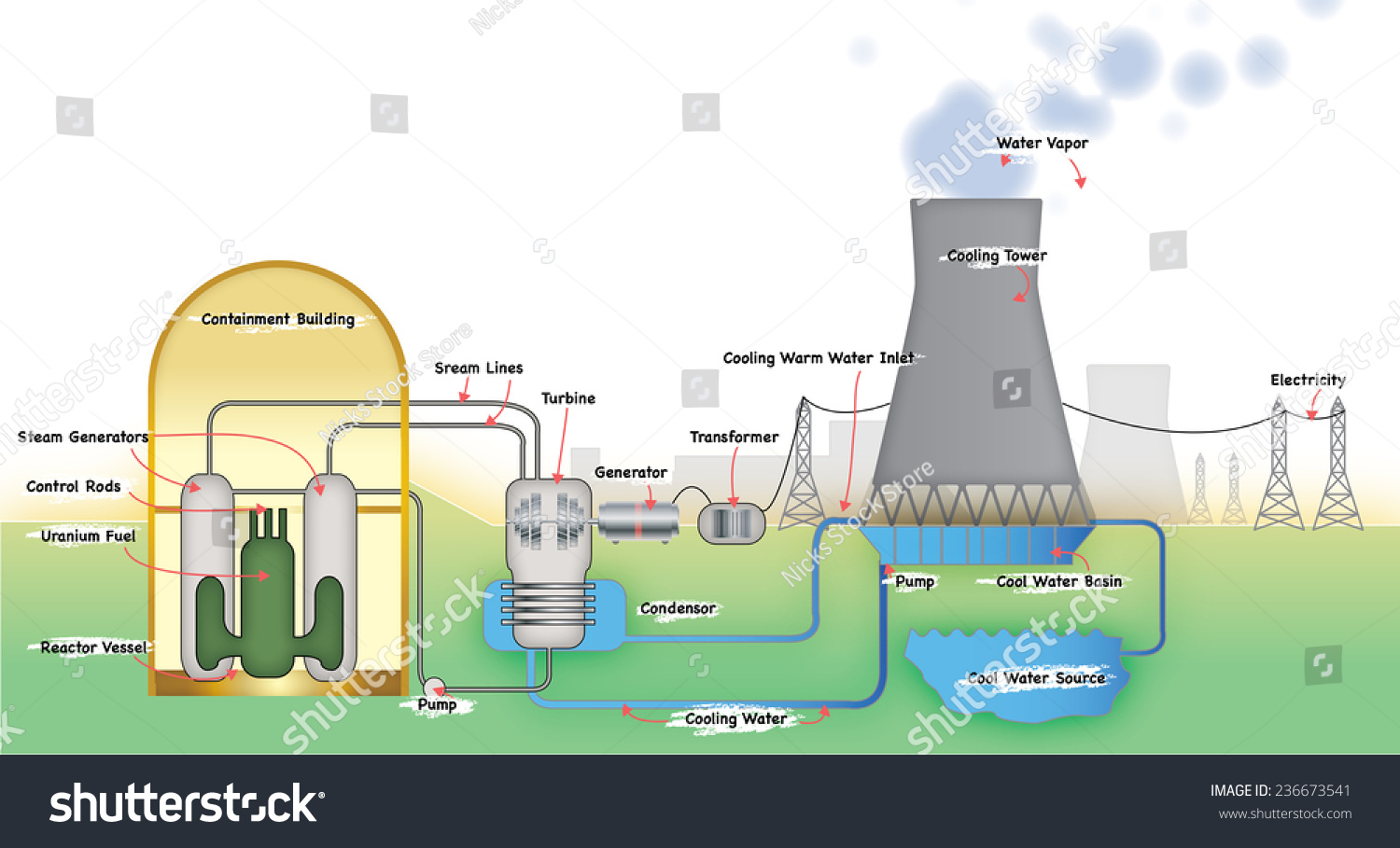 Power Station Diagram Stock Illustration 236673541 Shutterstock Of Electricity