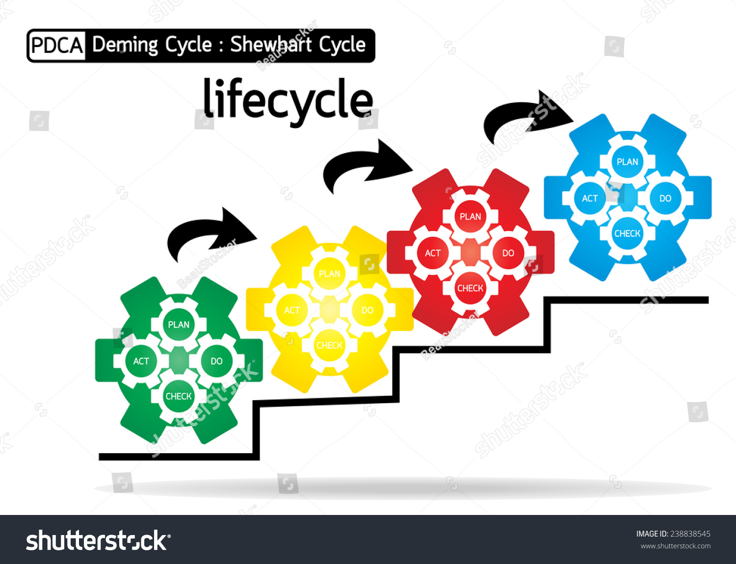 Stock Vector Pdca Plan Do Check Act Diagram Lifecycle Quality Management System Colorful Business Concept