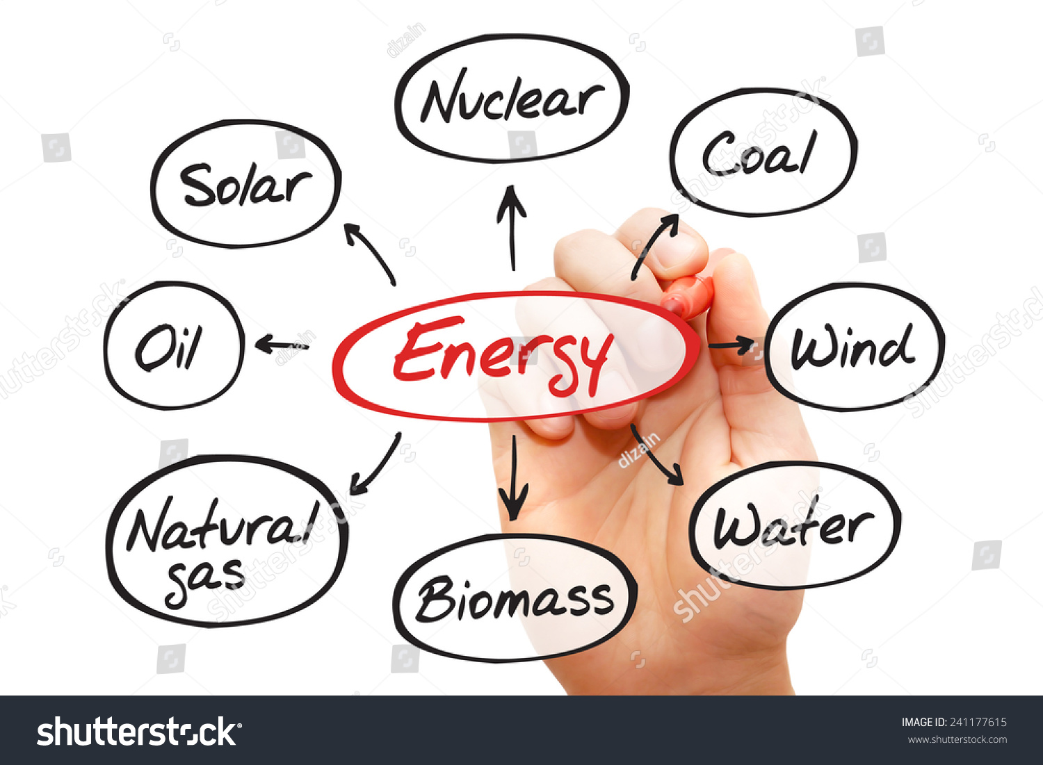 Energy Flow Chart Types Energy Generation Stock Photo Edit Now