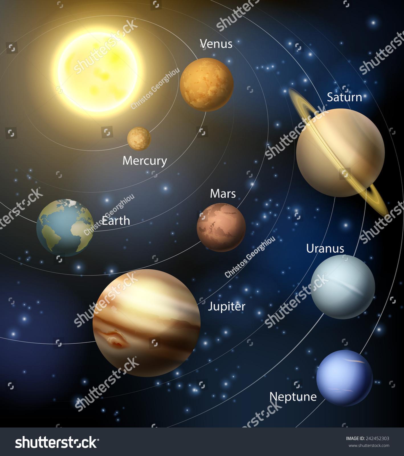 Solar System Planets Orbiting Sun Text Stock Vector ...