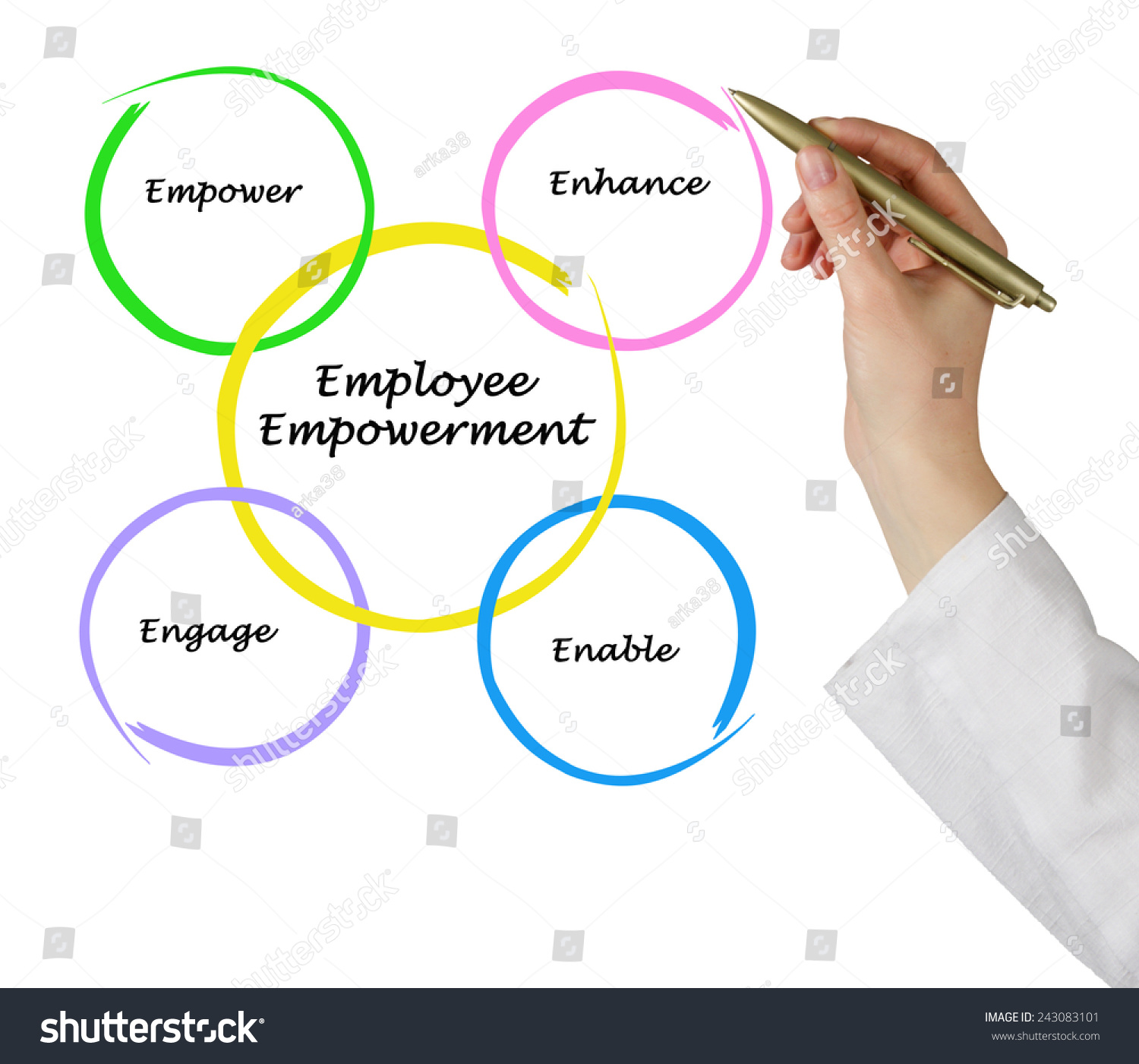 employee empowerment and ocb Organizational internal environment, role clarity and citizenship organizational commitment (r =465 pemployee empowerment and ocb (r = 436 p.