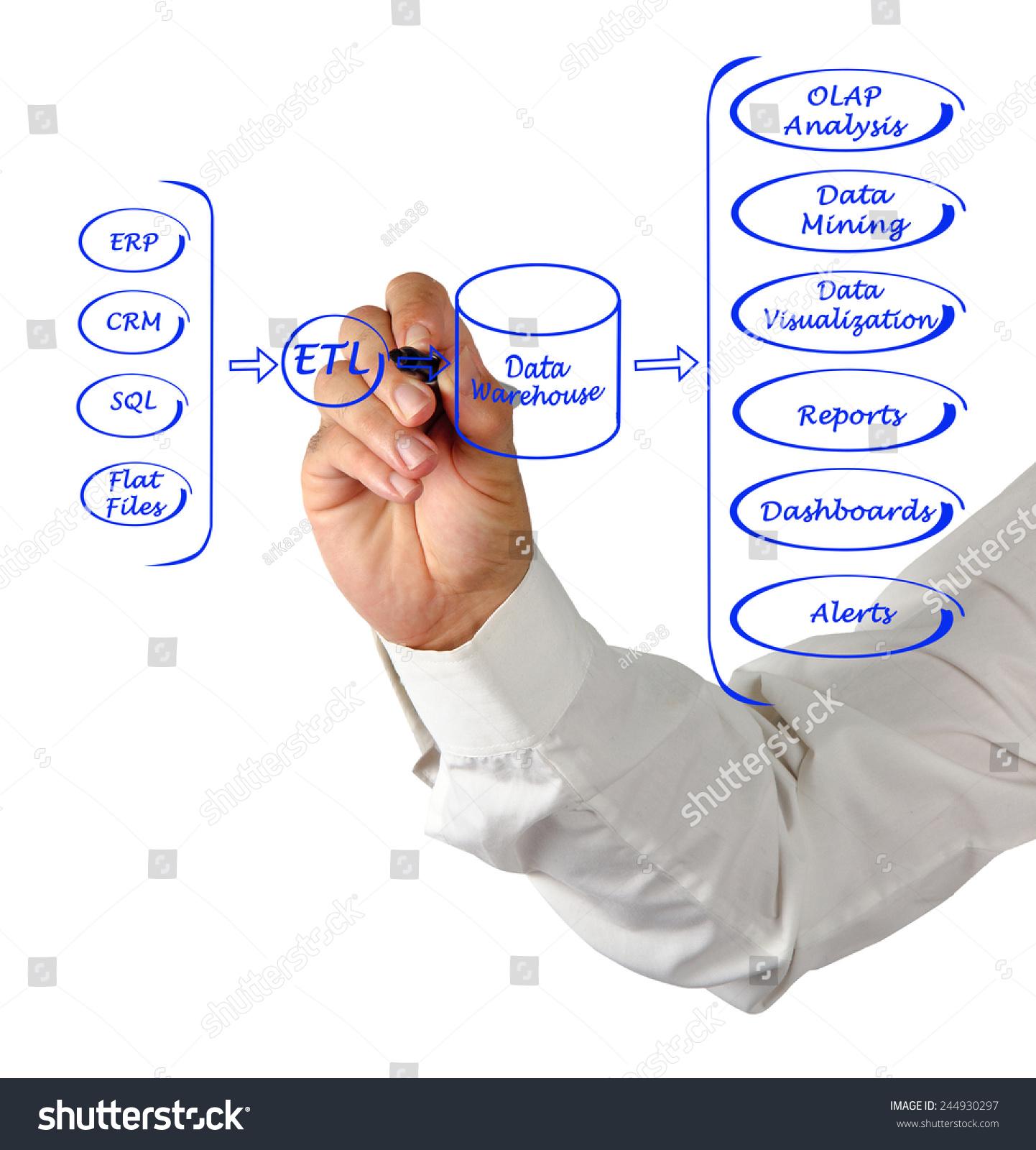 Data Processing System : Data processing system stock photo shutterstock