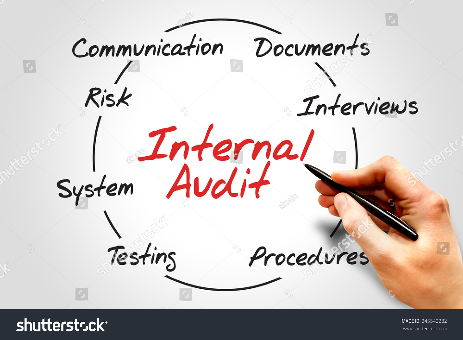 external auditors business Responsible business  the external auditors firm is the external supervisory body appointed by the shareholders' general meeting  the external auditors firm,.