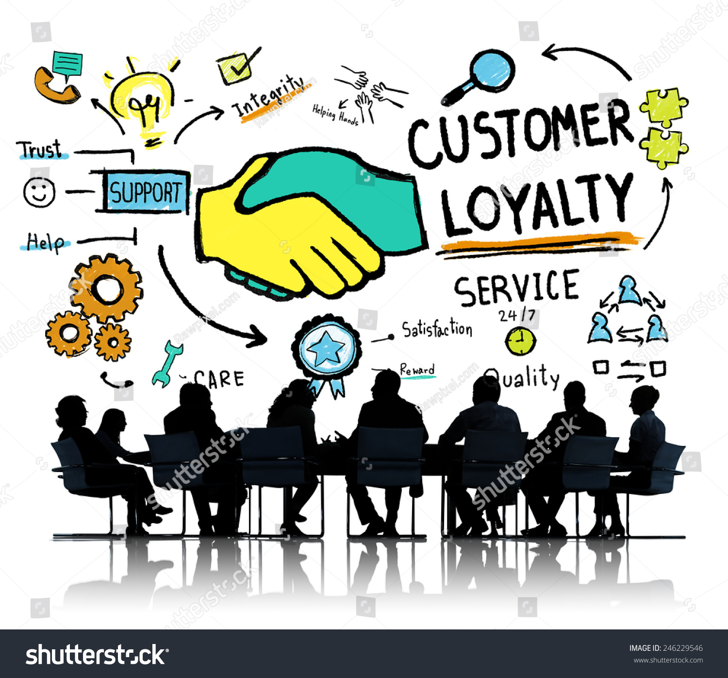 The Concept of customer loyalty