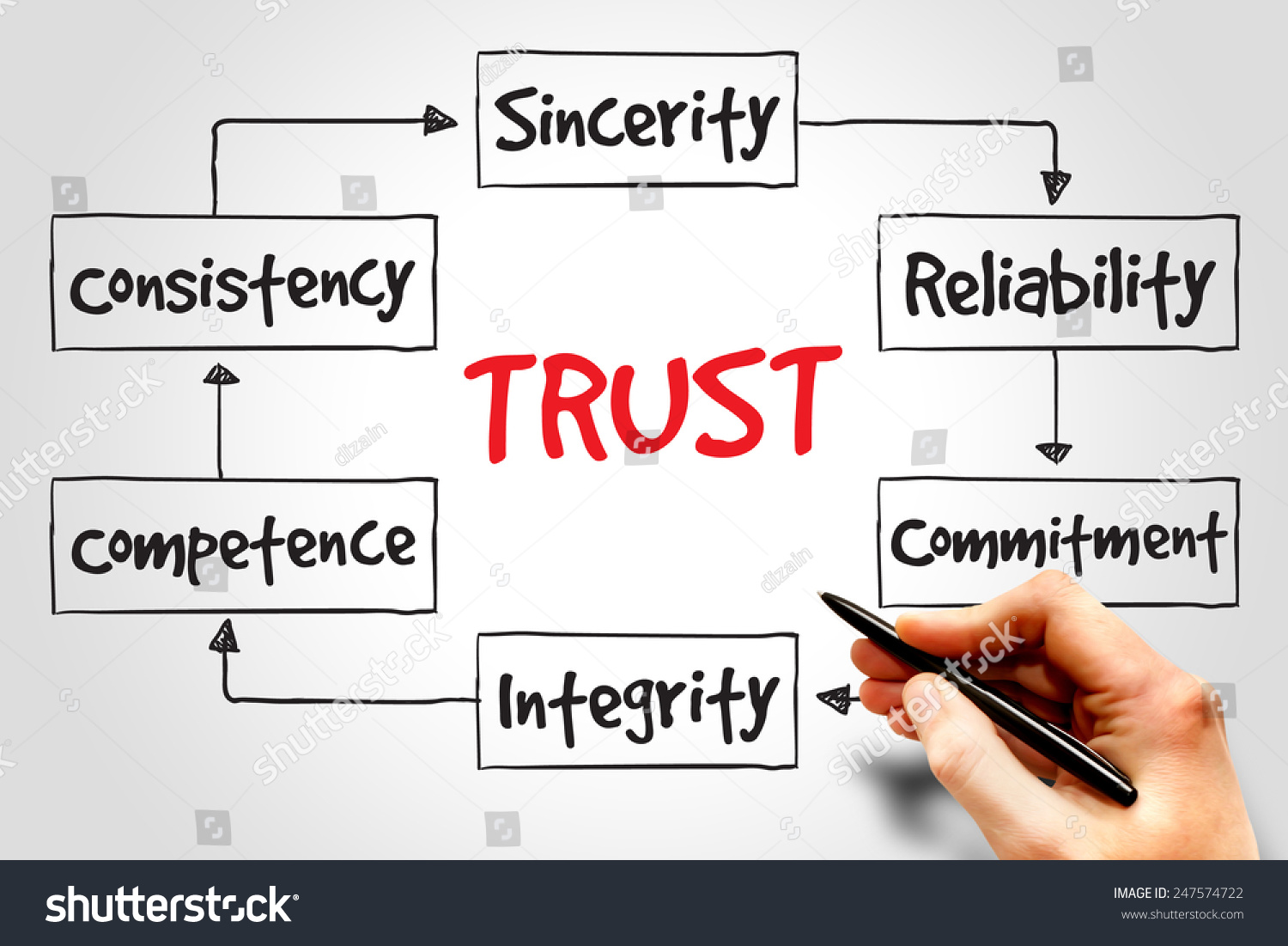 concept of trust analysis Trust is a vital relationship concept that needs further conceptual analysis, not just empirical testing trust has been defined in so many ways by so many different researchers across.