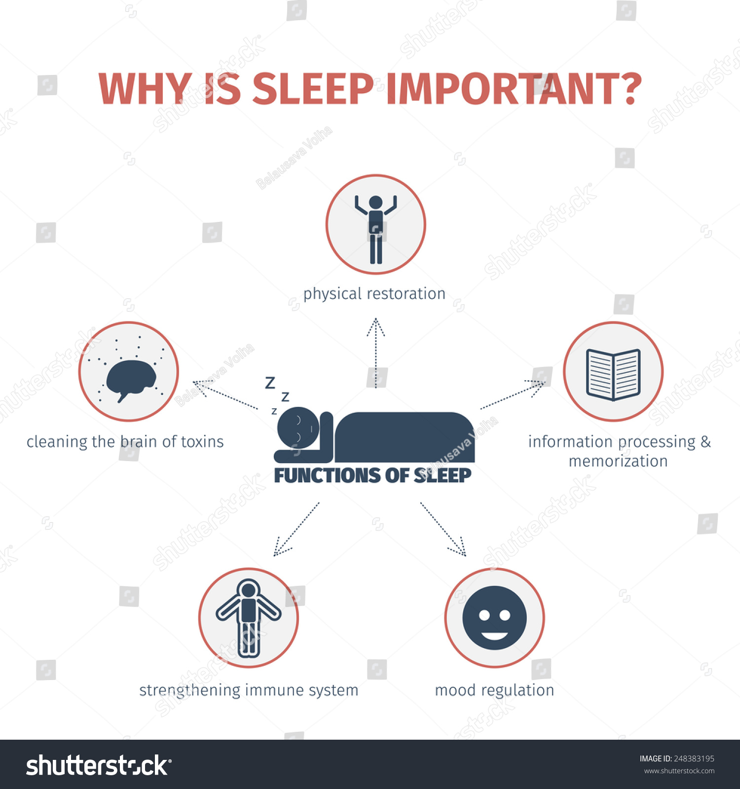 Sleep Infographic Importance Functions Flat Stock Illustration Circuits Circuitsymbols Jpg 646 Electrical Of Mind Map