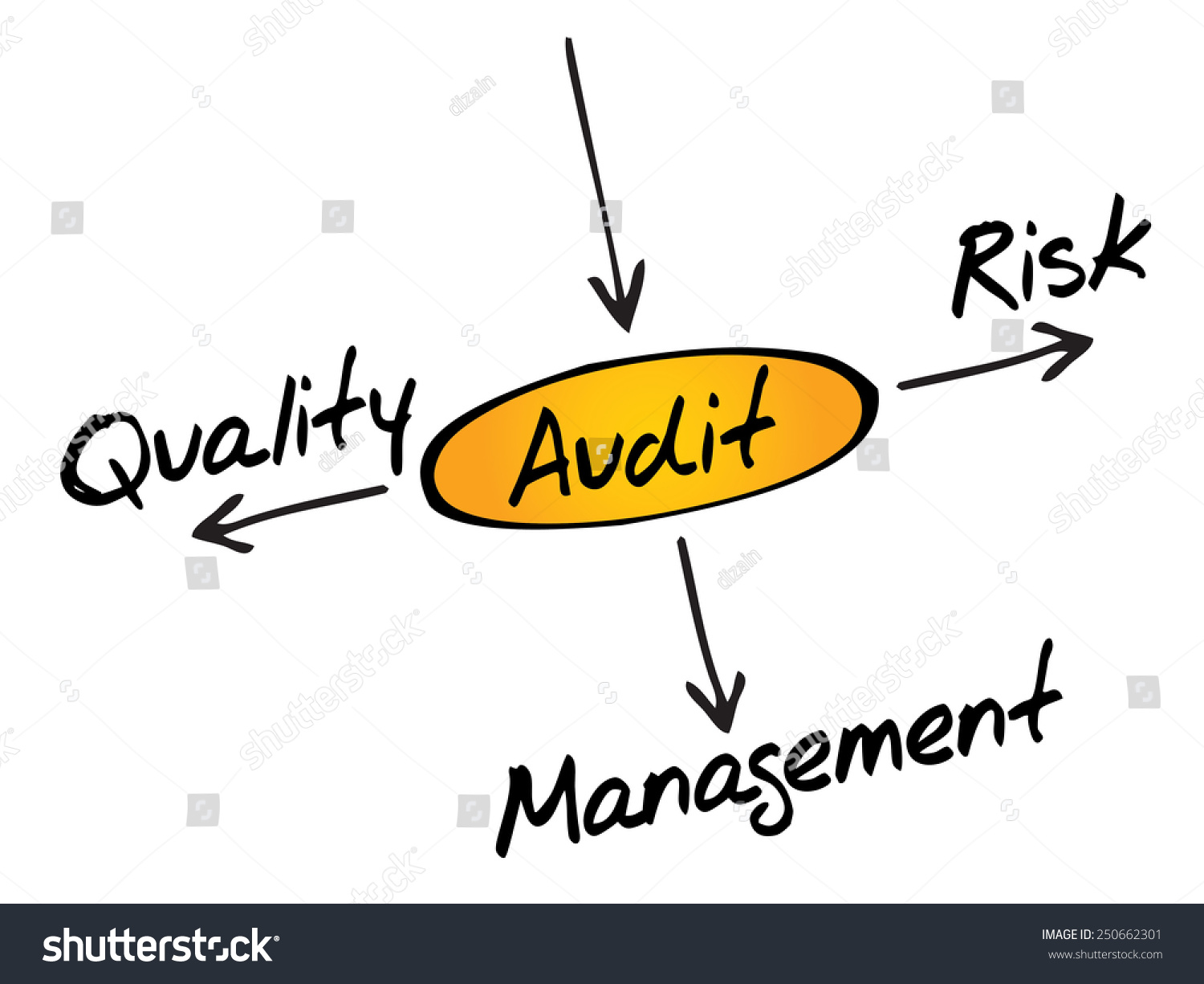 audit sampling and the auditor s objective A clear statement of management's responsibility and objectives for the audit function this sampling allows auditors to infer characteristics of the entire group based on the characteristics of the sample cisa review chapter 1 - the is audit process.