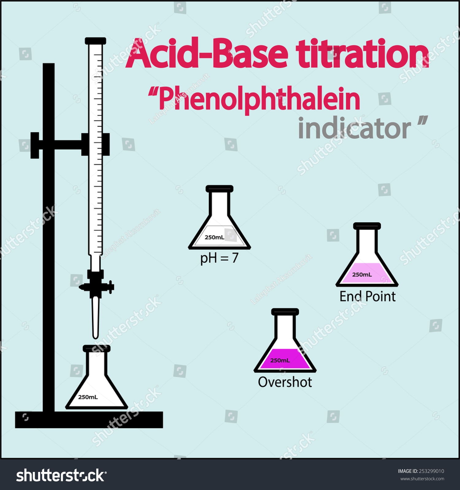analysis of acids bases ph and Describes how indicators work, and their use in various acid-base titrations   know about ph curves for all the commonly quoted acid-base combinations, and  weak  on a page in the analysis section of the site about uv-visible  spectroscopy.