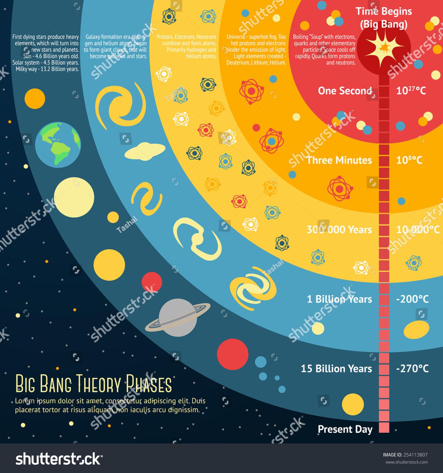 Illustration Big Bang Theory Phases Place Stock Vector