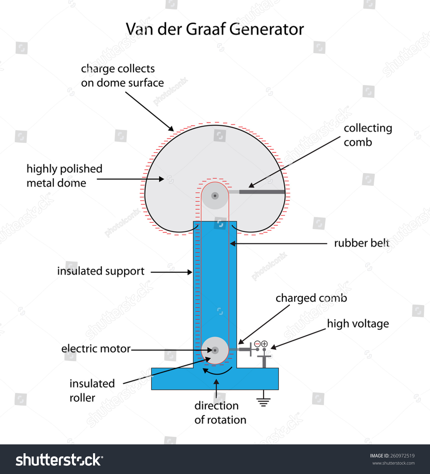 Labeled Diagram Van Der Graaf Generator Stock Vector Royalty Free 260972519