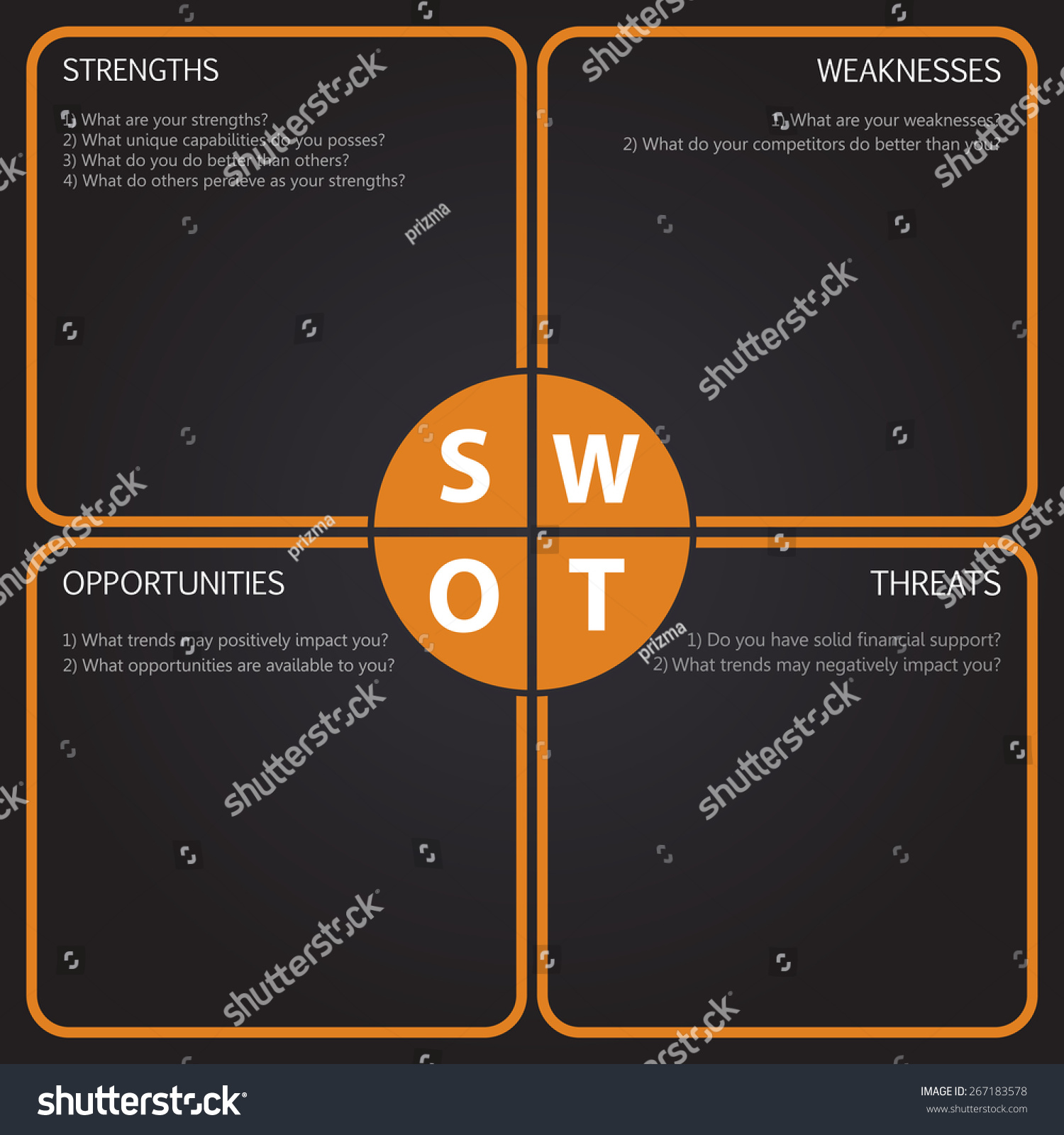 the swot analysis of orange 1 county of orange financial services department – purchasing division request for proposal # 5227 economic development site related swot analysis.
