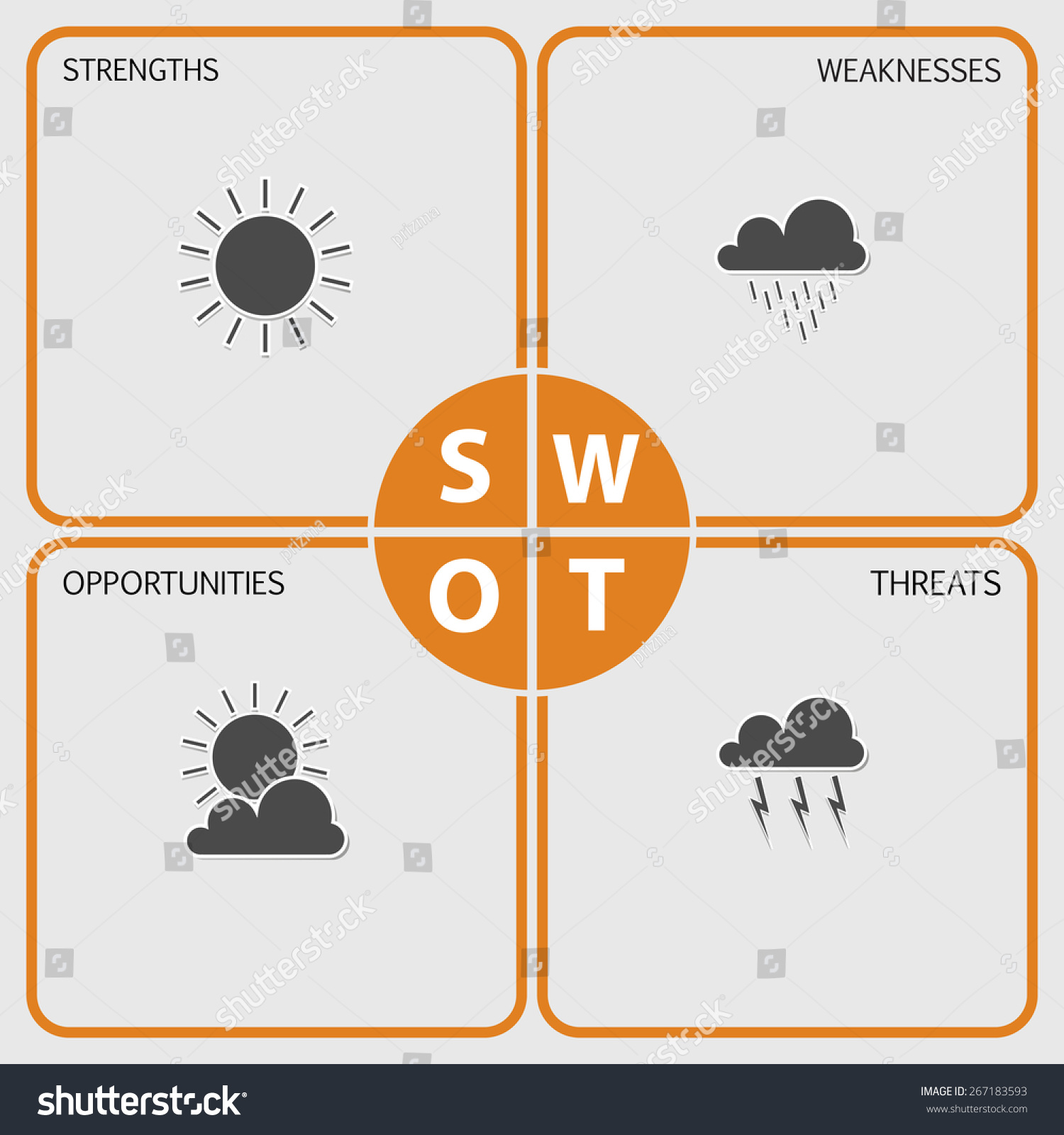 sun wing swot analysis chart While you can create a swot analysis using a list format to document strengths, weaknesses, opportunities and threats, it is common for these categories to be represented in a 2x2 matrix the matrix is essentially a table with four columns, showing internal factors on top and external below this format puts the categories.