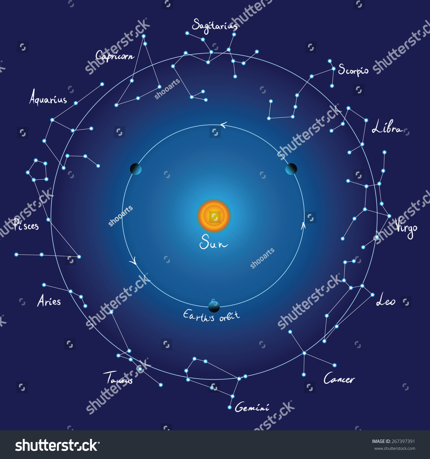 Sky Map And Zodiac Constellations With Titles EZ Canvas - Zodiac constellations map