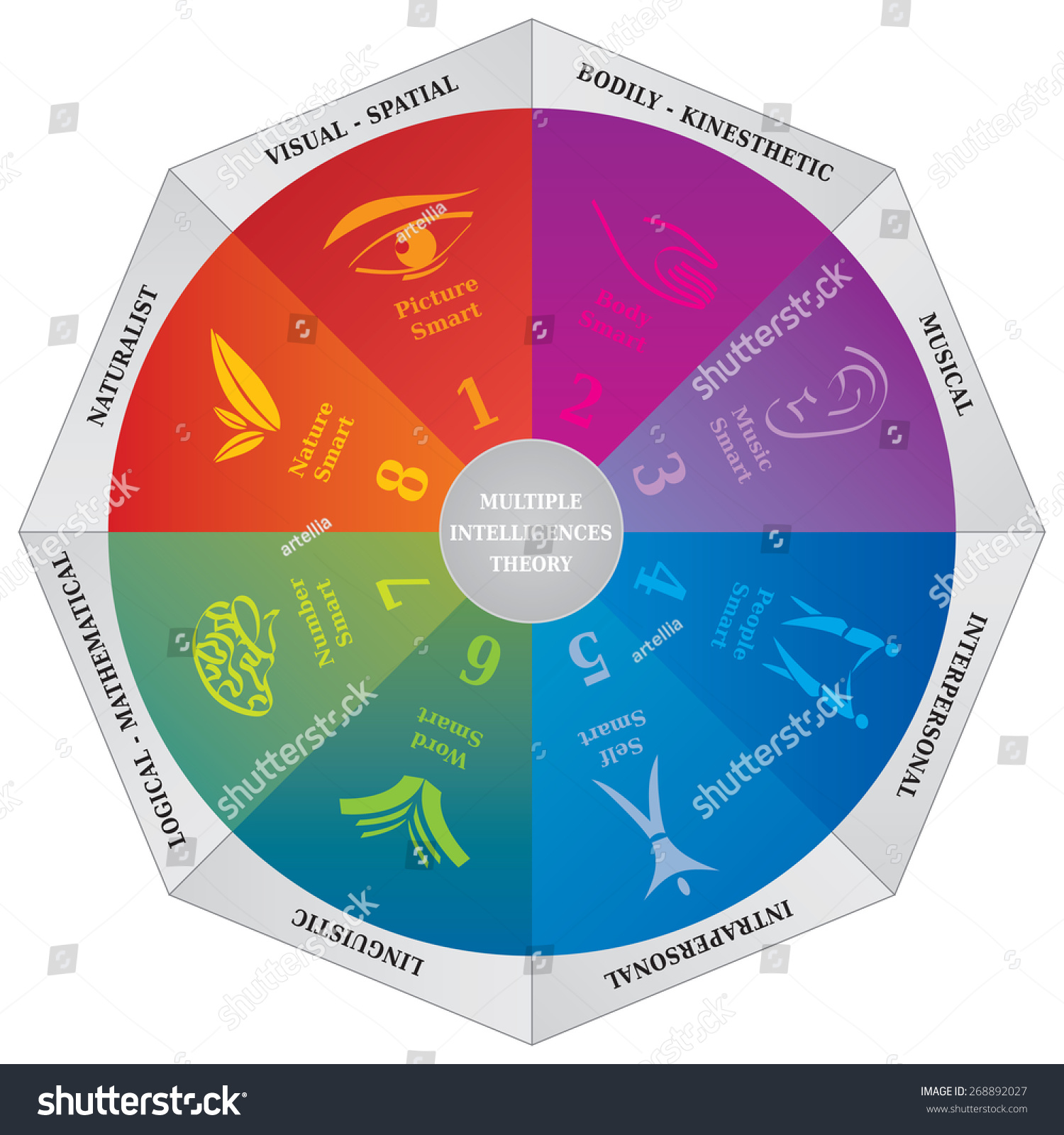 gardner s multiple intelligences What is the theory of multiple intelligences (mi) howard gardner claims that all human beings have multiple intelligences these multiple intelligences can be.